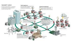 decentramento energetico