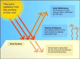 condizionamento e cool roofing