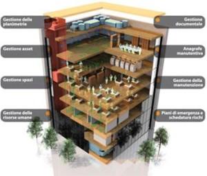 Efficienza energetica e patrimonio immobiliare
