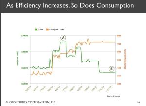 risparmio energetico ed effetto rebound