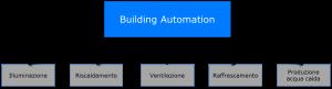 Building Automation e risparmio energetico 1